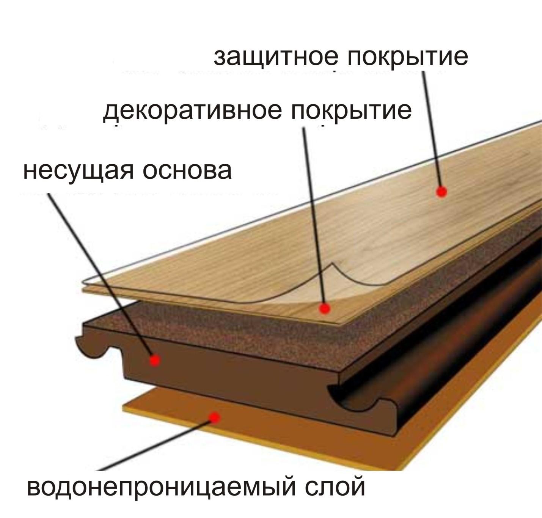 структура ламінату