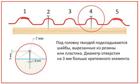 Установка крепежного элемента(5-ти волновой шифер)