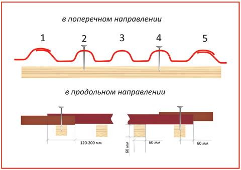 Кладка листов.Схема выполнения нахлестов Европрофиль(5-ти волновой шифер)
