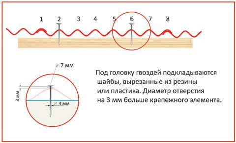 Установка кремежного элемента(8-ми волновой шифер)