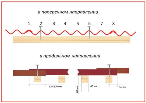 Кладка листовСхема выполнения нахлестов(8-ми волновой шифер)