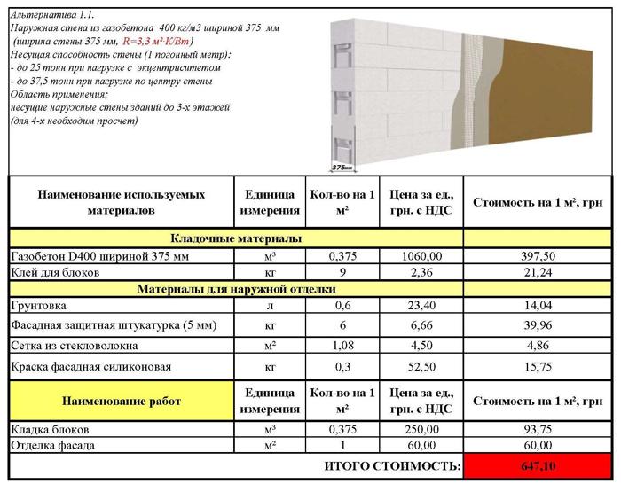 стоимость кладки газобетонных блоков за 1 м2