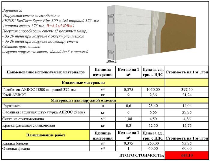 Теплоизоляционные блоки Aeroc по выгодной цене в Киеве