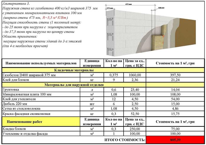 Газоблок(газобетон) Aeroc по выгодной цене