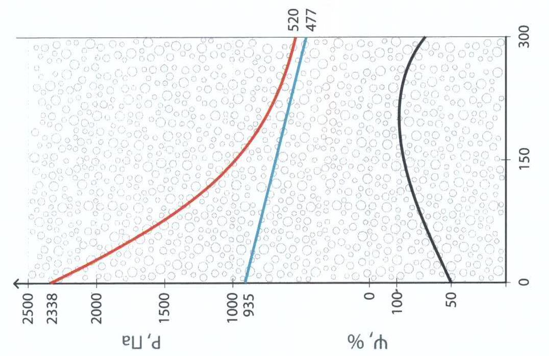 характеристики газобетону