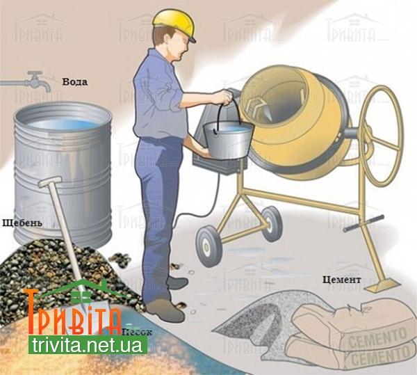 Фото 1. Как правильно перемешивать бетон
