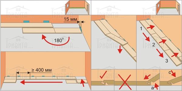 Фото 9. Особливості укладання ламінатів Kronotex, Kronoswiss та Rooms