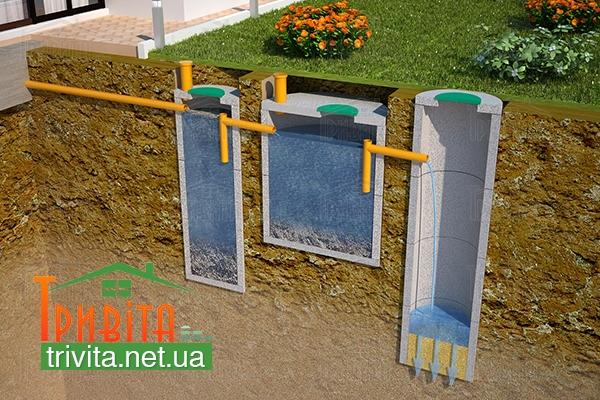 Фото 6. Створення септичної каналізаційної системи