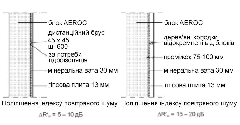 Звукоізоляція газобетону Aeroc