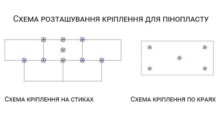 Схема кріплення пінопласту