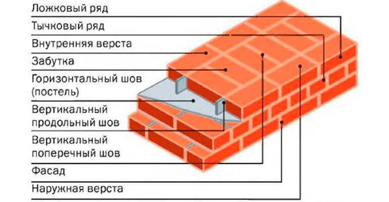 Строительные термины в кладке кирпича