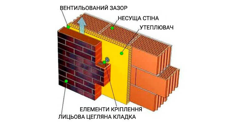 Конструкція стіни