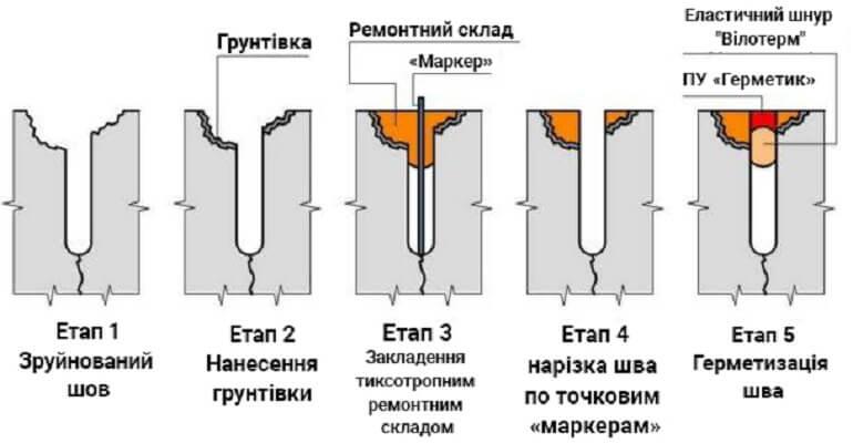 Схема ремонта шва