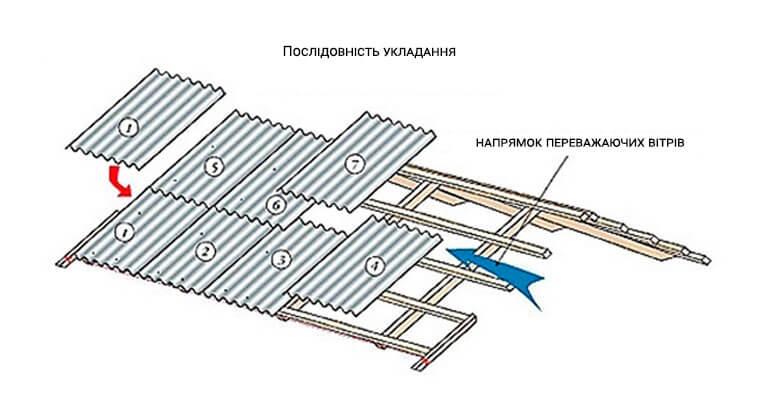 Ремонт шиферної покрівлі