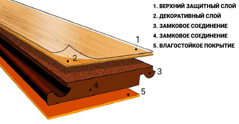 Ламинат Kronoswiss