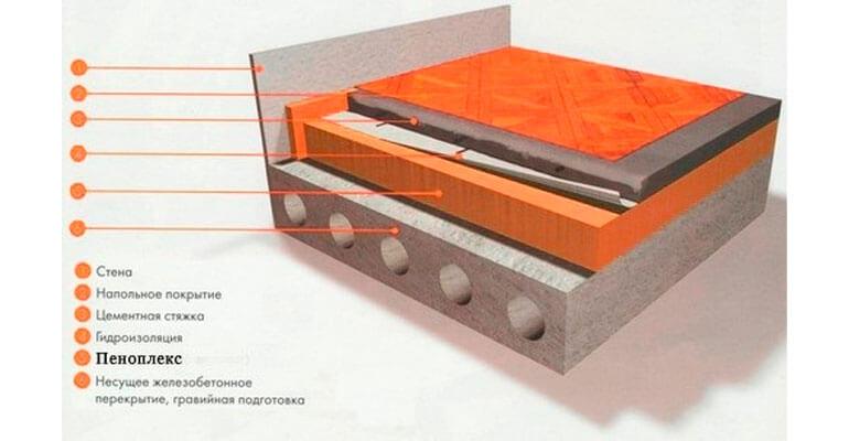 Строение схемы утепления пола пенополистиролом