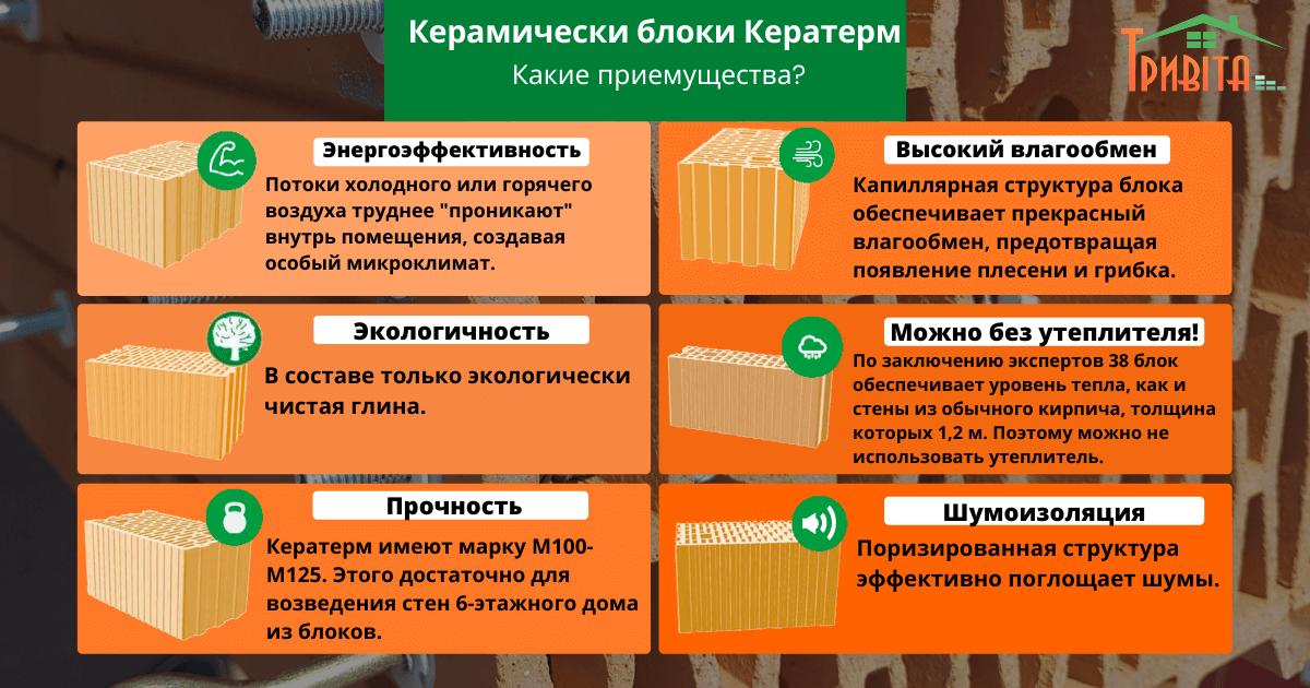 Керамические блоки Кератерм инфографика