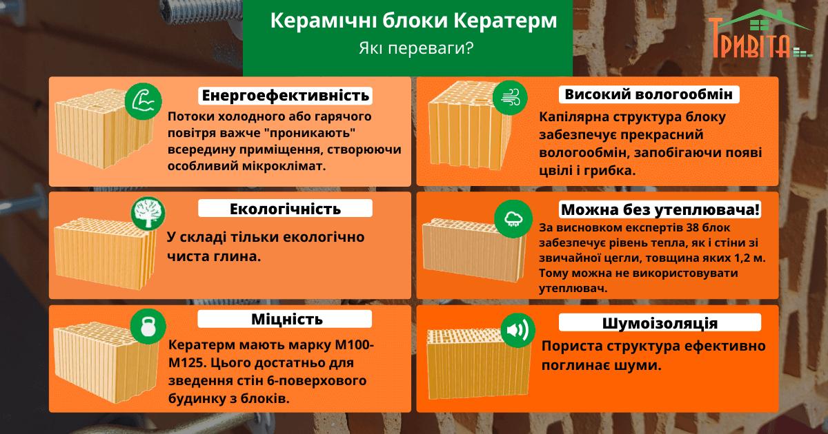 Керамічні блоки Кератерм інфографіка