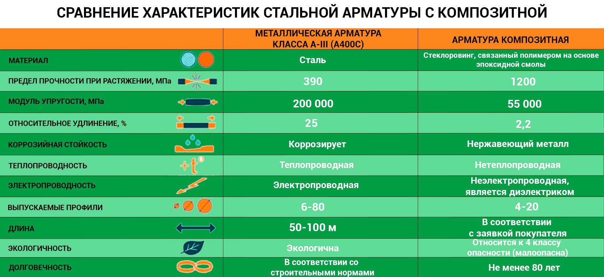 Сравнение характеристик арматуры