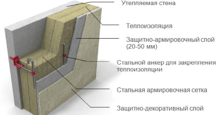Схема утеплення стін з газоблоку штукатуркою