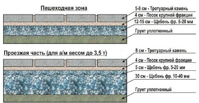 Схема основания под тротуарную плитку