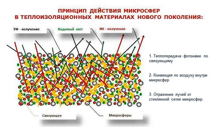 Принцип дії мікросфер
